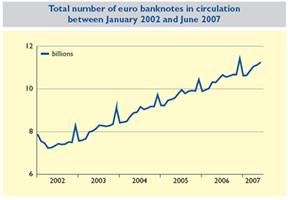 Number of euro banknotes in circulation